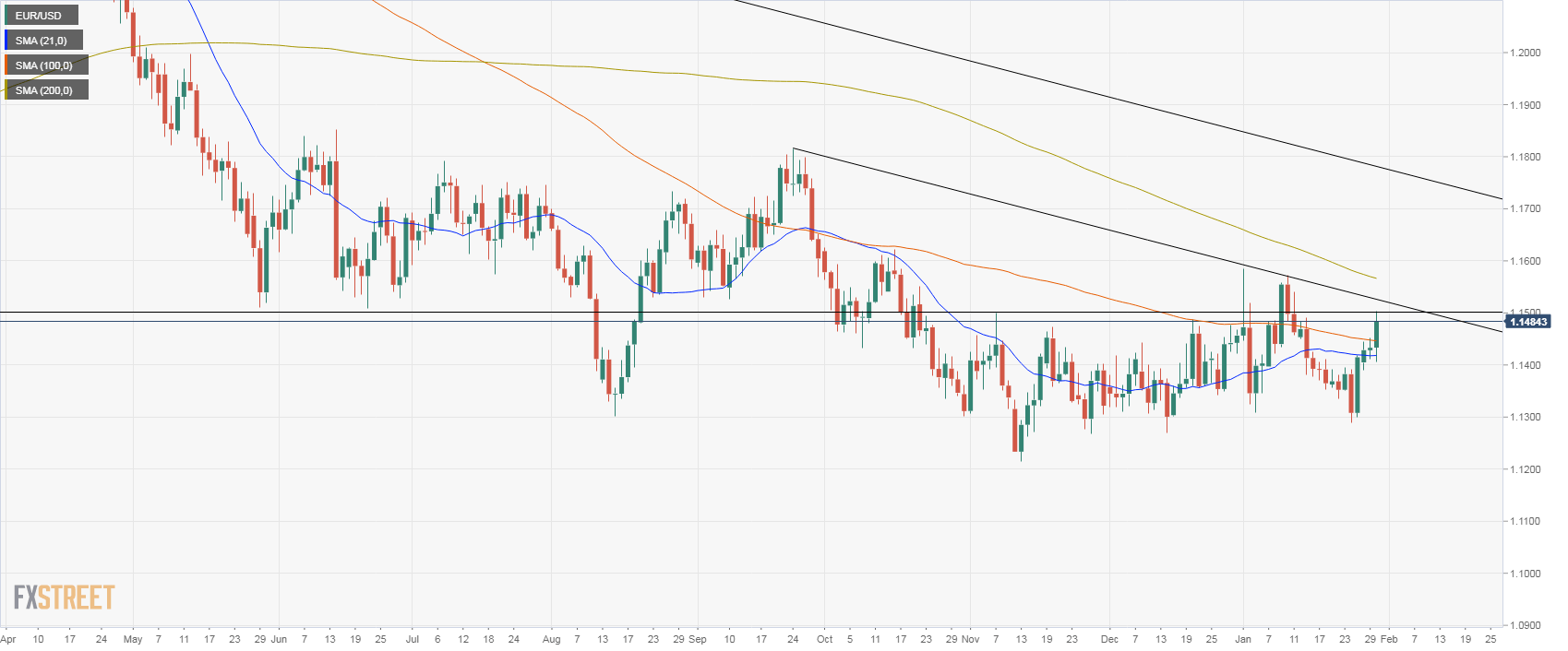 EUR/USD Technical Analysis: Euro rises to test 1.1500 after Fed's meeting   Forex Crunch