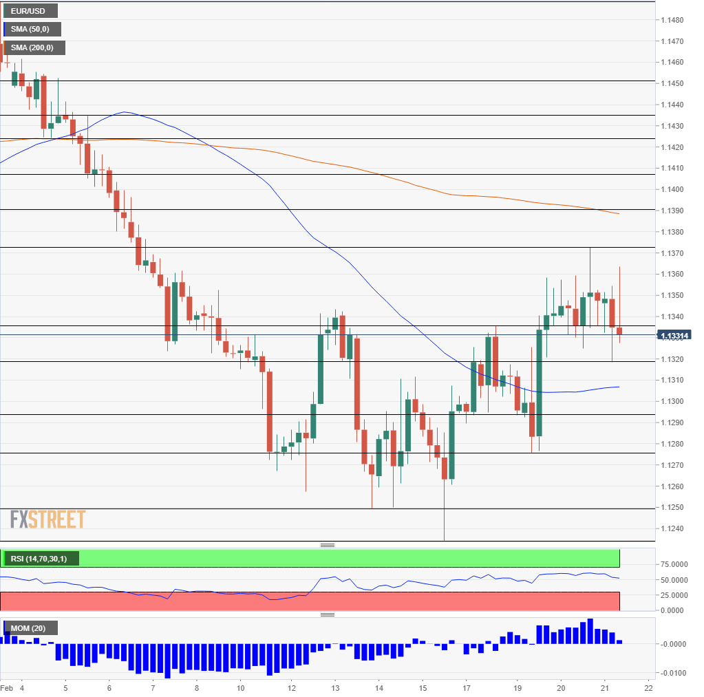 EUR USD Technical Analysis chart February 21 2019