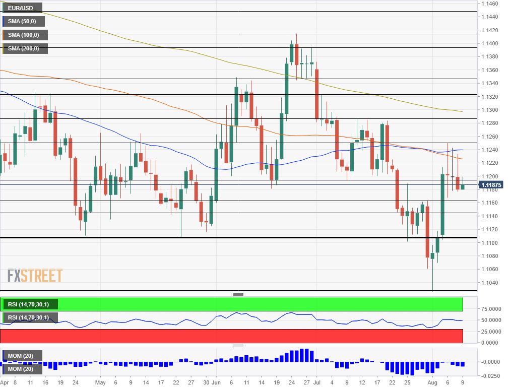 EUR USD daily chart August 12 16 2019