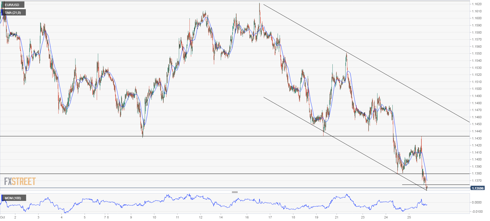 EUR/USD Technical Analysis: Euro looking for next support at 1.1300   Forex Crunch
