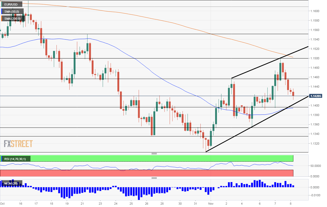 EUR USD Technical analysis November 8 2018