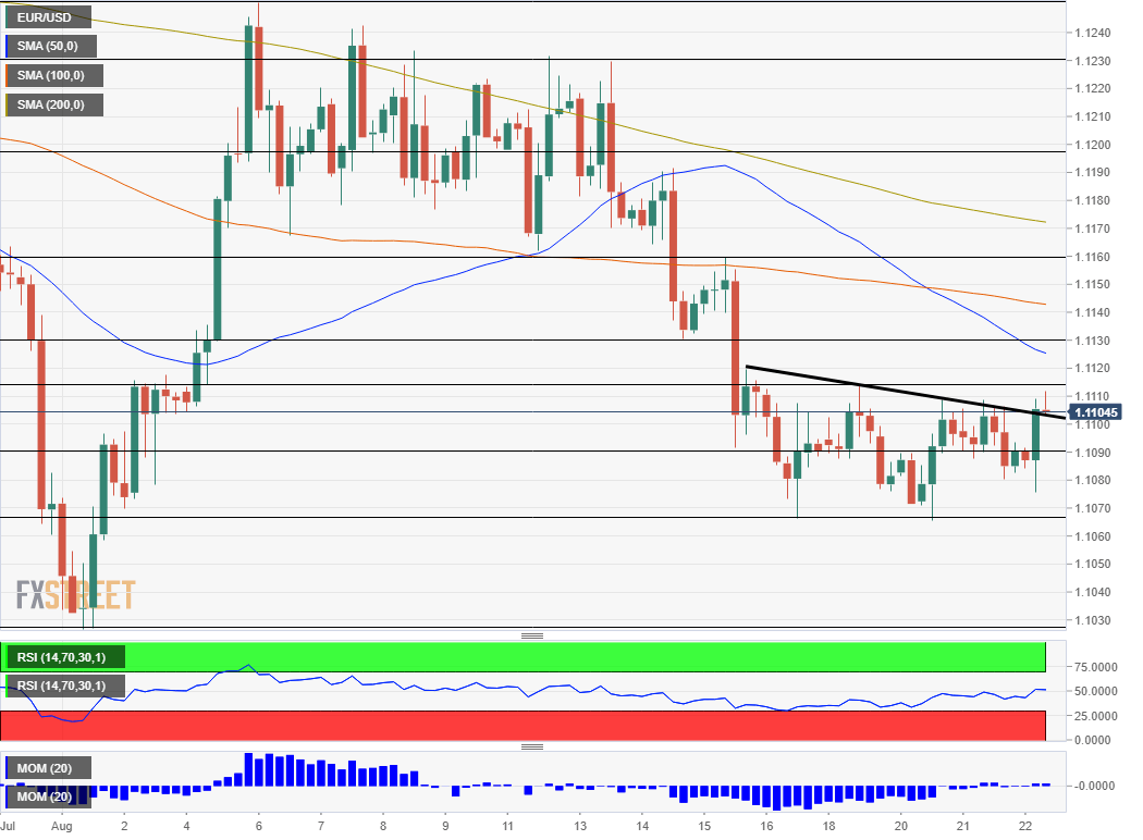 EUR USD technical analysis August 22 2019