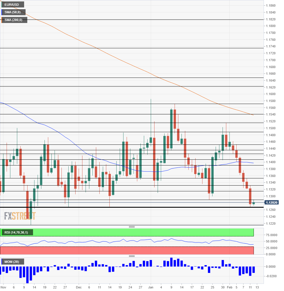 EUR USD technical analysis daily chart February 12 2019