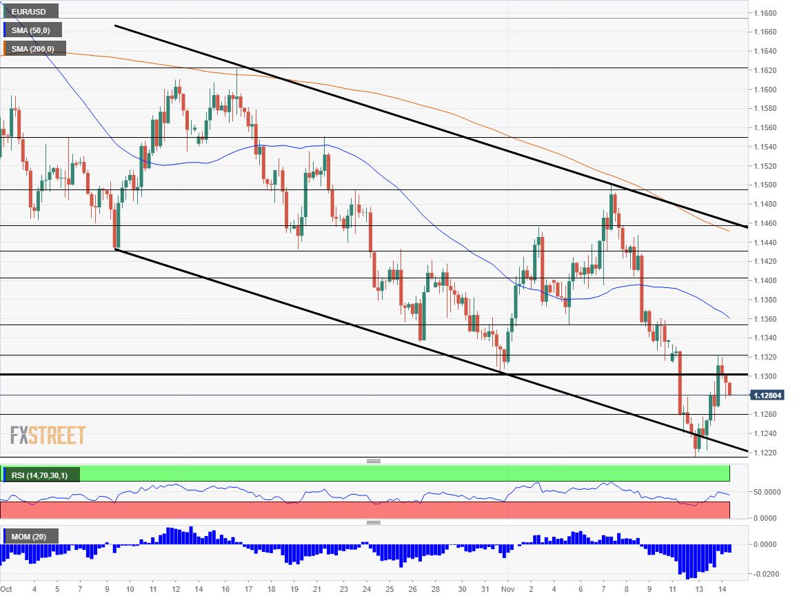 EUR USD technical analysis November 14 2018