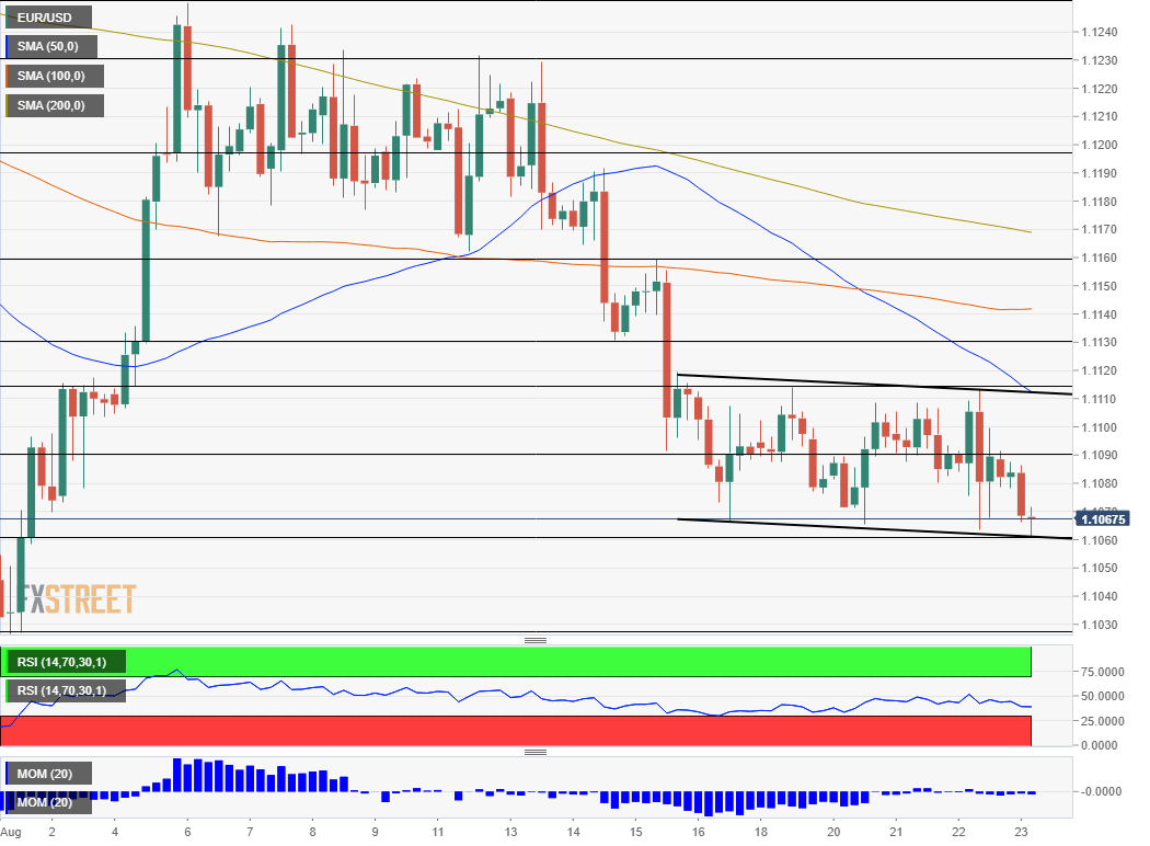 EUR USD technical analysis August 23 2019