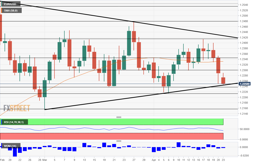 EUR/USD Technical analysis April 23 2018