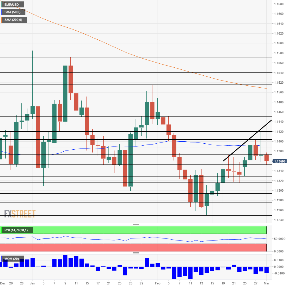 EUR USD daily chart March 4 8 2019