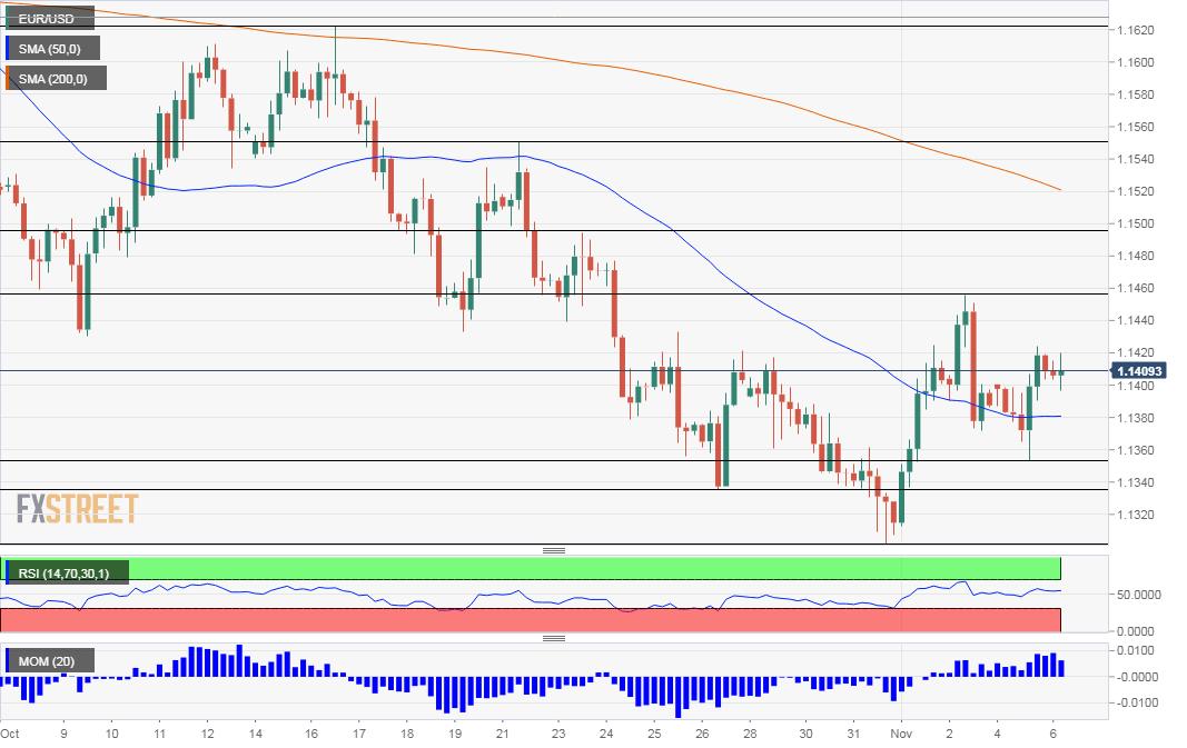 EUR USD technical analysis November 6 2018