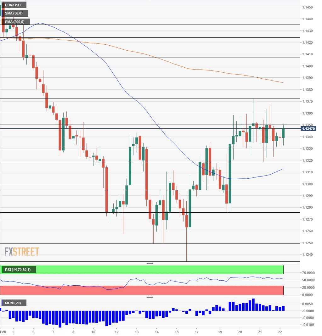 EUR/USD Prognose