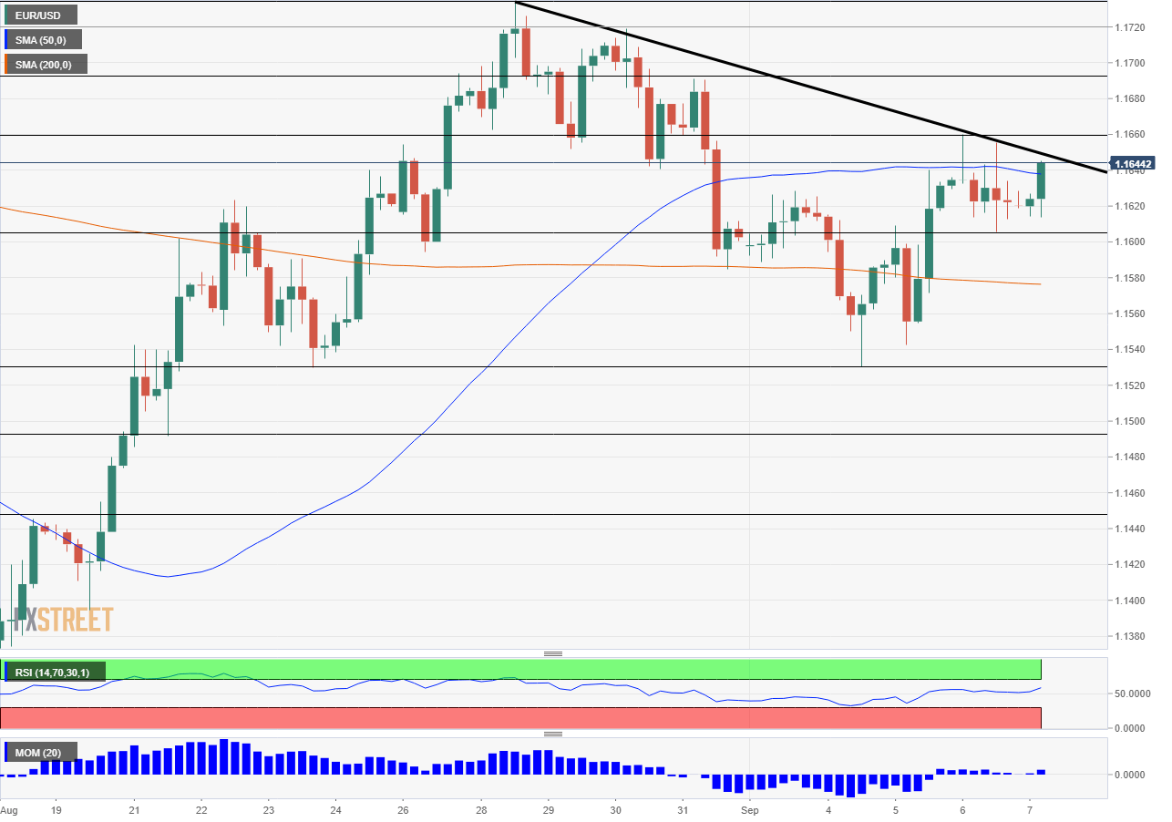 EUR USD Technical Analysis September 7 2018