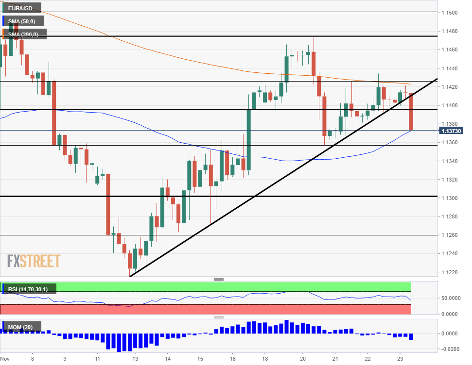 EUR USD technical analysis falling on Black Friday