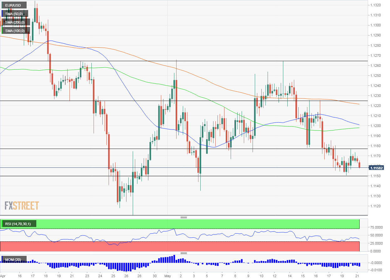 EUR USD technical analysis May 21 2019