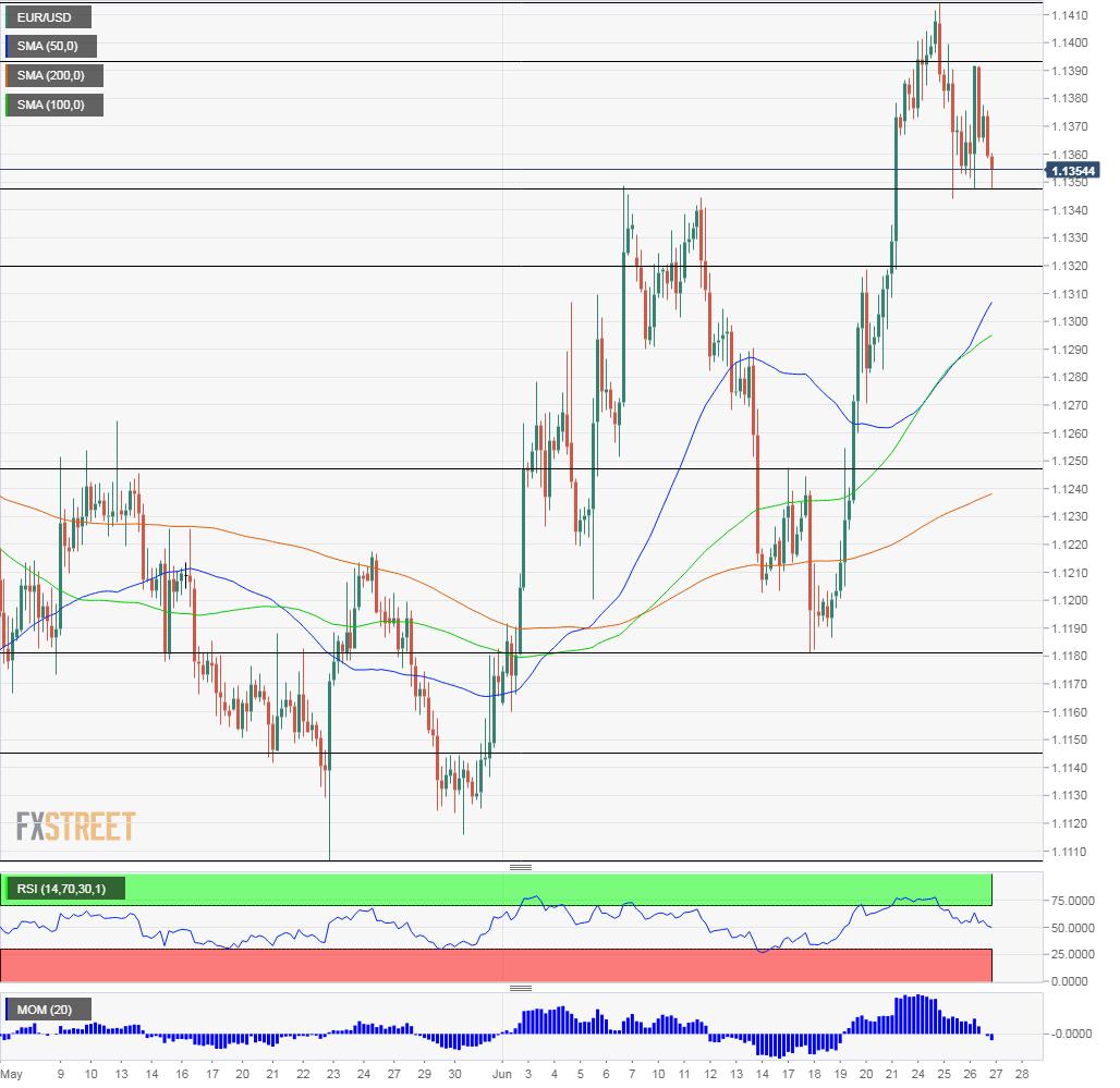 EUR USD technical analysis June 27 2019