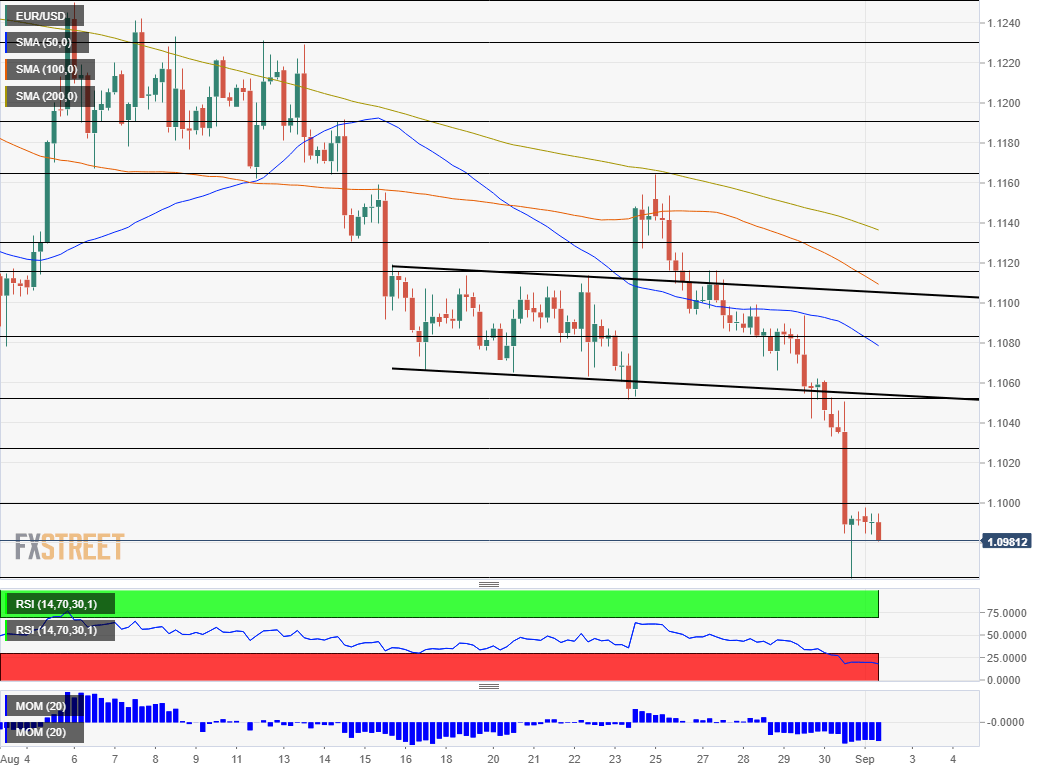 EUR USD technical analysis September 2 2019