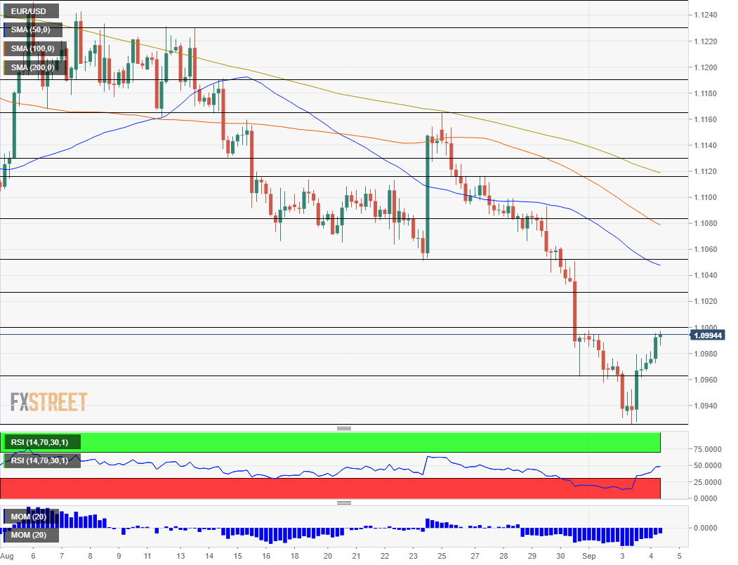 EUR USD technical analysis September 4 2019