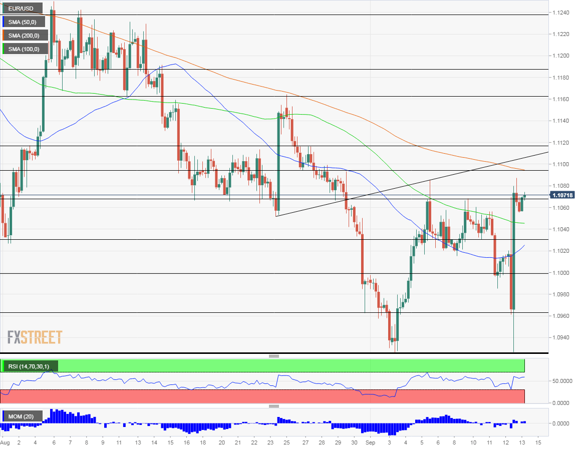 EUR USD technical analysis September 13 2019