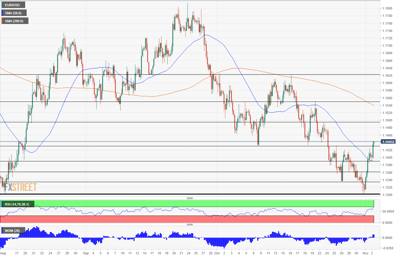 EUR USD technical analysis November 2 2018