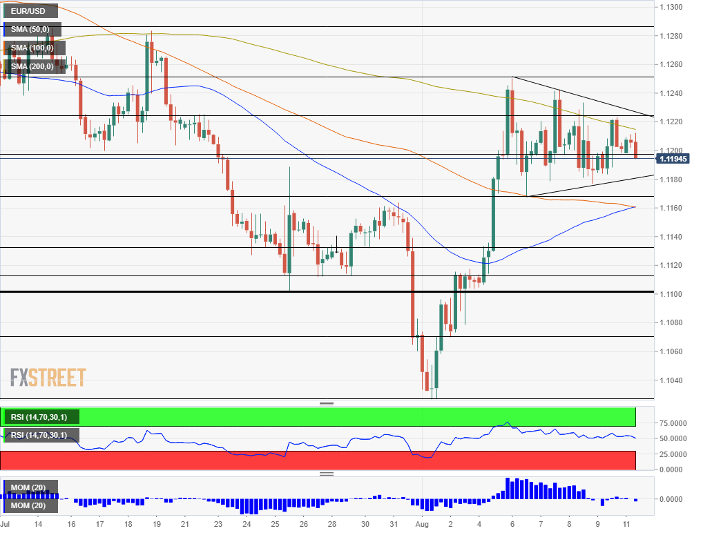 EUR USD technical analysis August 12 2019