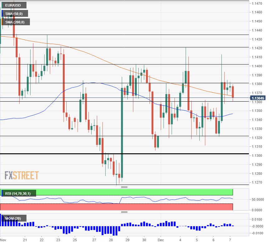 EUR USD technical analysis December 7 2018
