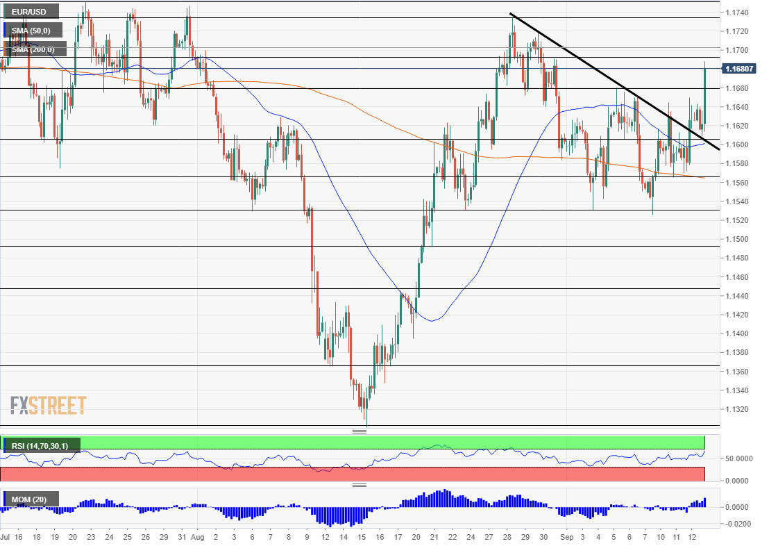 EURUSD technical analysis Draghi pushes it higher