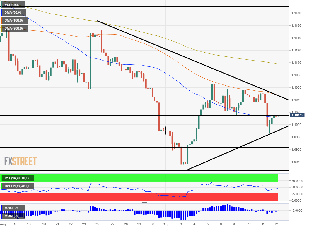 EUR USD technical analysis September 12 2019