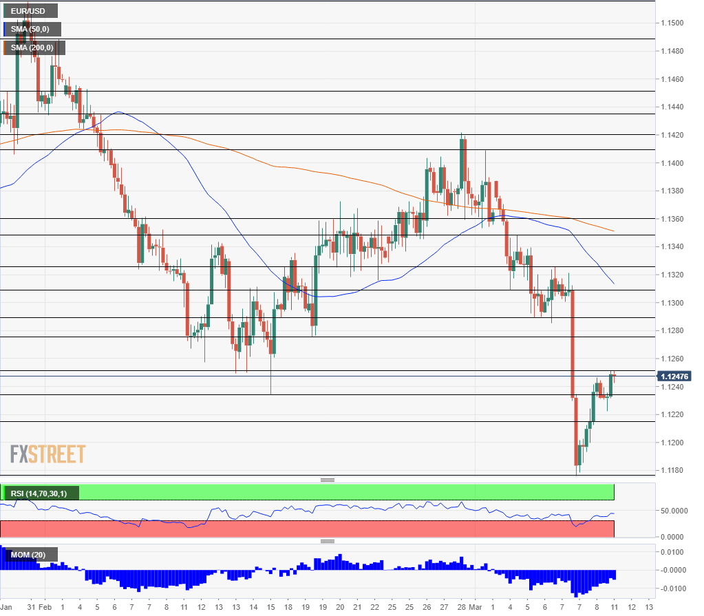 EUR/USD technical analysis March 11 2019