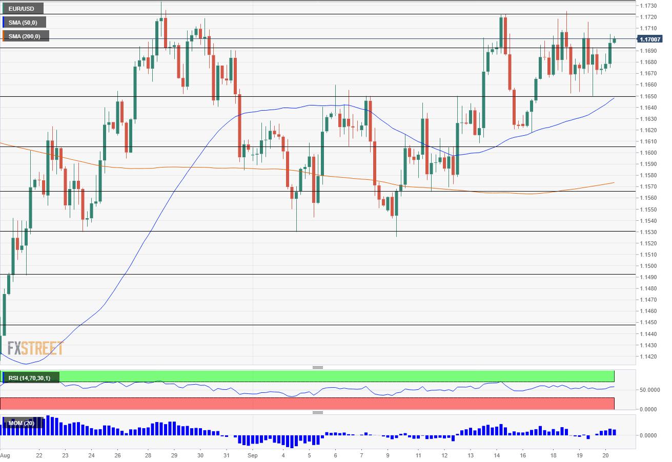 EUR USD Technical Analysis September 20 2018