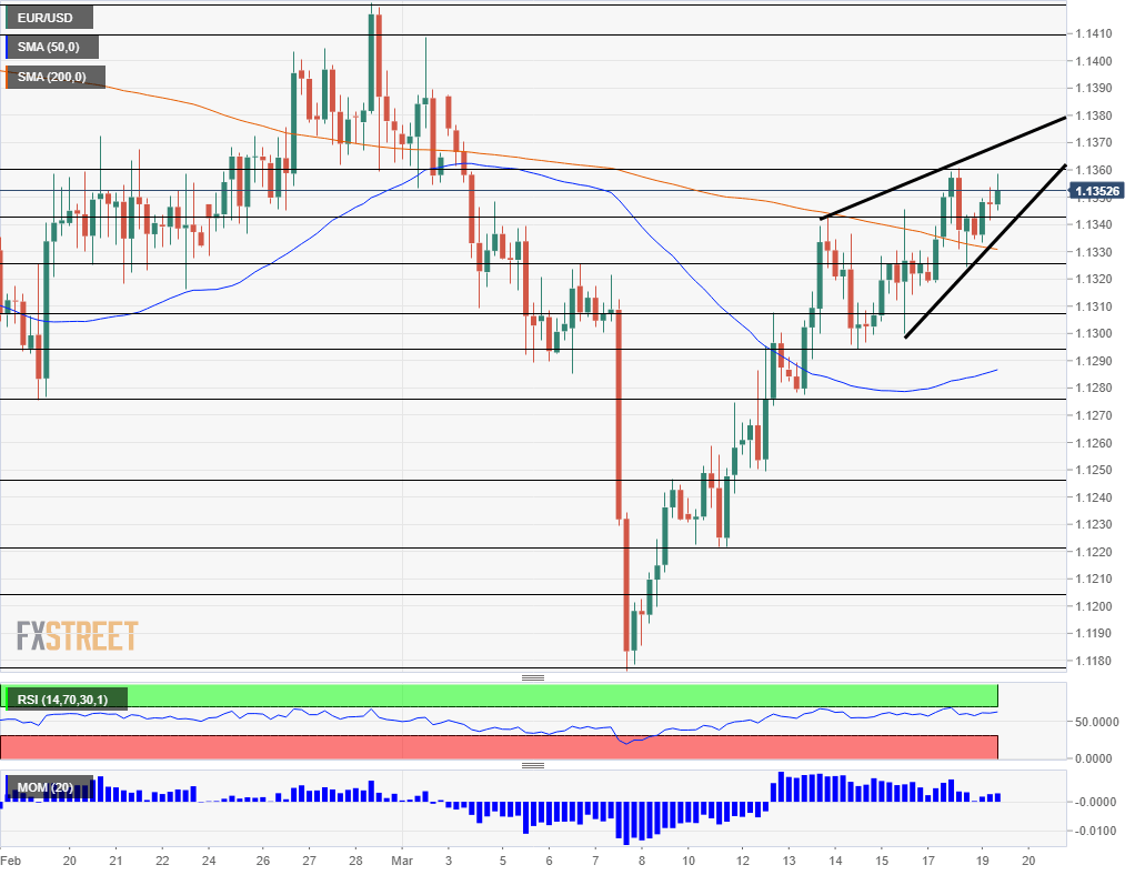 EUR USD technical analysis March 19 2019