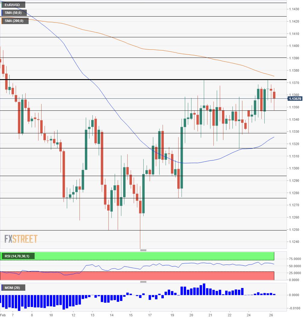 EUR/USD technical analysis February 26 2019
