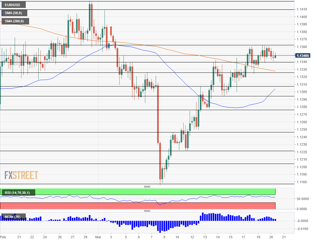 EUR USD Technical Analysis March 20 2019
