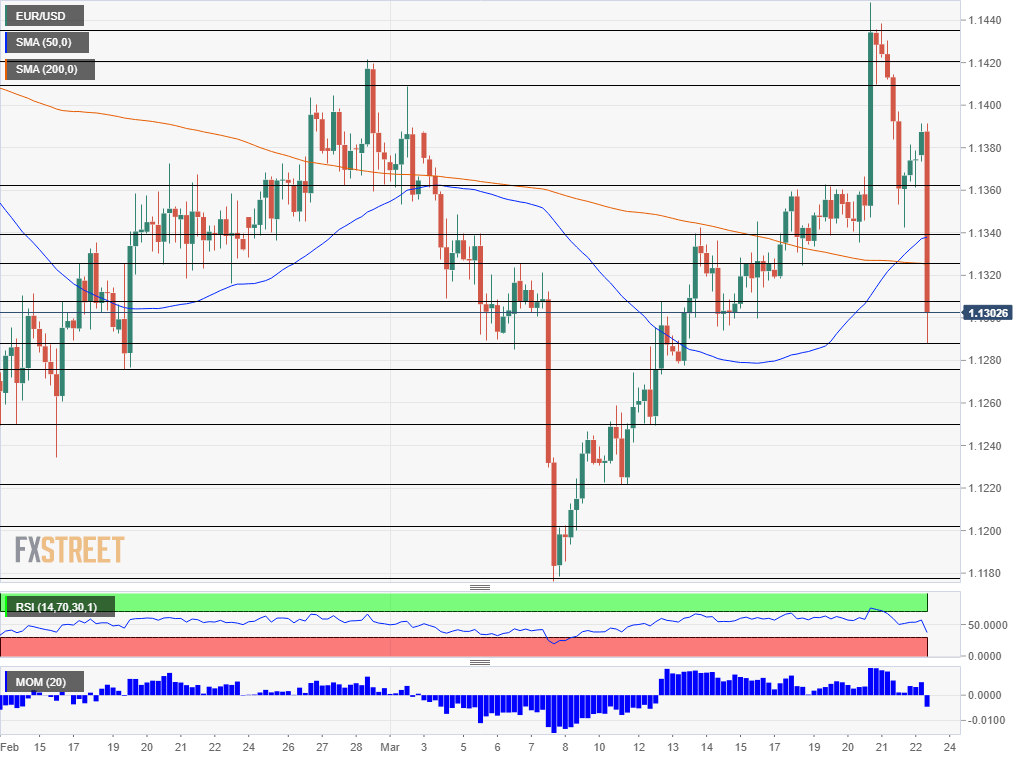 EUR USD technical analysis March 22 2019