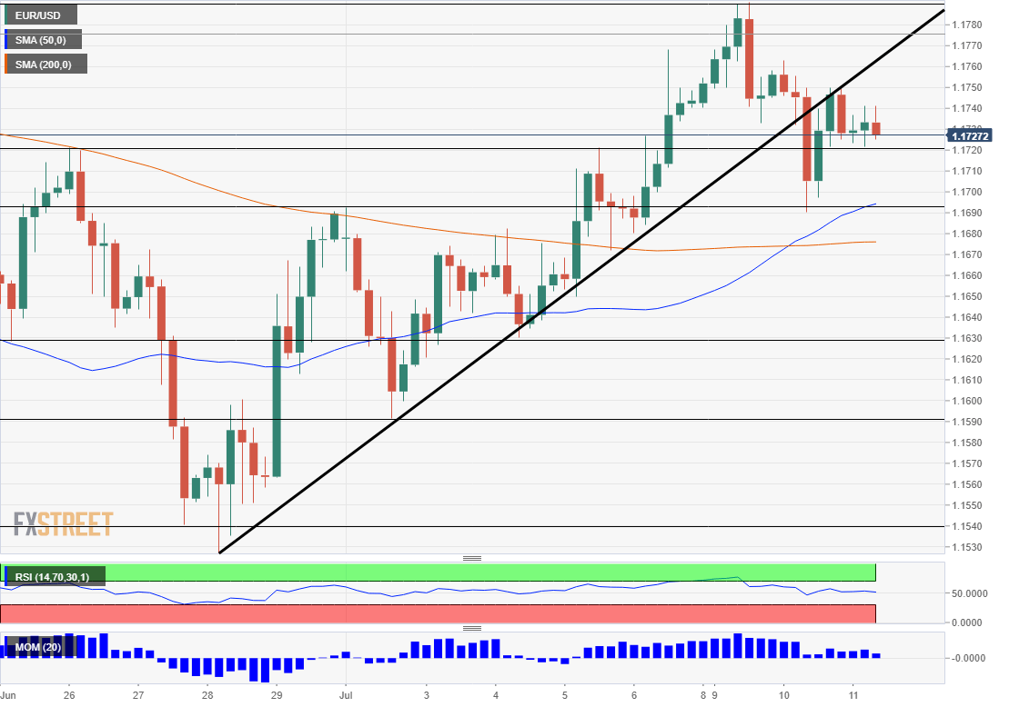 EUR USD technical analysis July 11 208