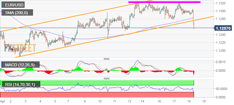 EUR/USD Technische Analyse