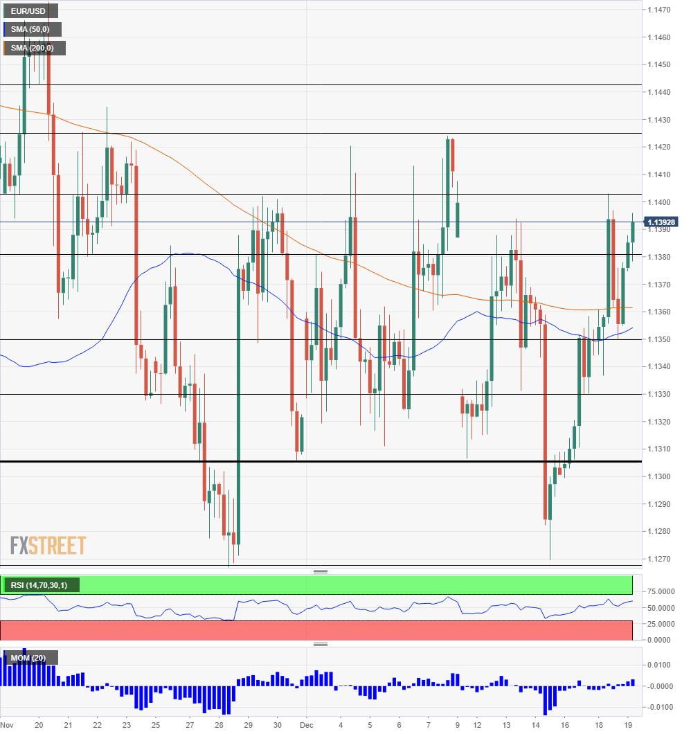 EUR USD Technical Analysis December 19 2018