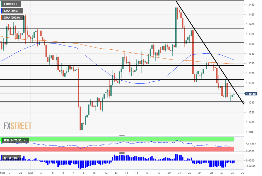 EUR USD technical analysis March 28 2019