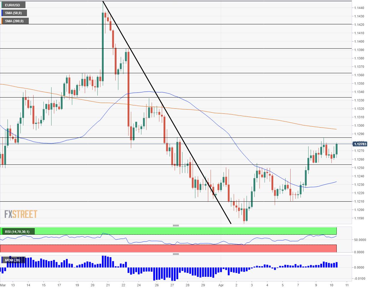 EUR USD technical analysis April 10 2019