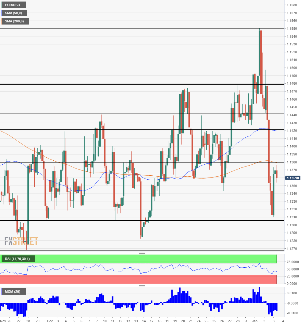 EUR USD Technical Analysis January 3 2019