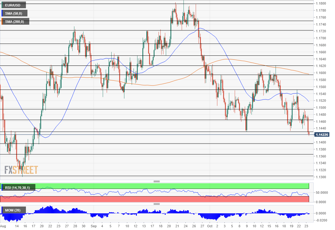 EUR/USD Technical Analysis October 24 2018