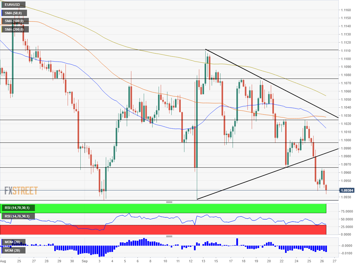 EUR/USD Technical Analysis September 26 2019