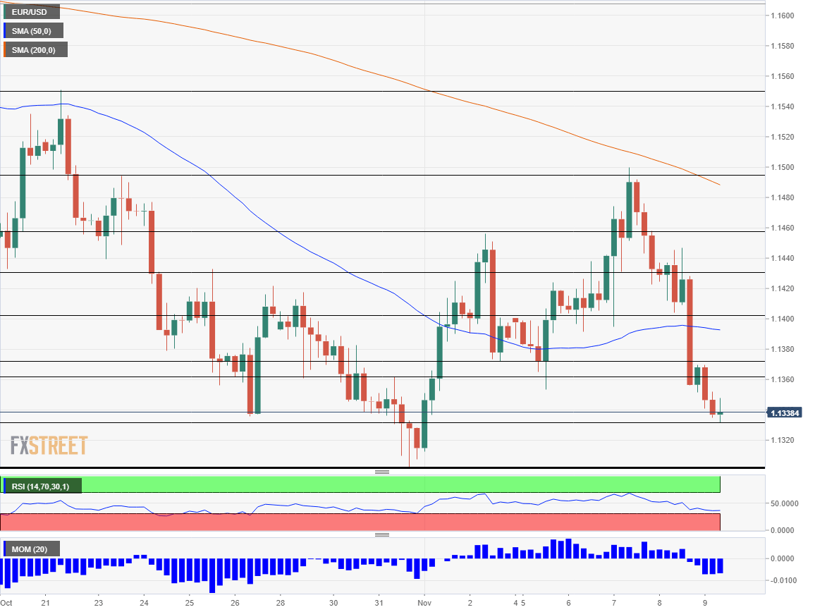 EUR USD Technical Analysis November 9 2018