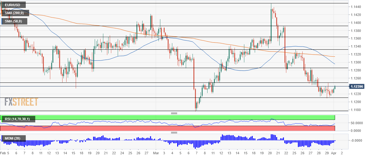 EUR USD technical analysis April 1 2019