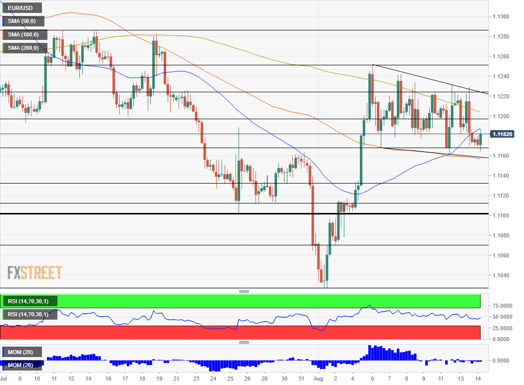 EUR USD technical analysis August 14 2019