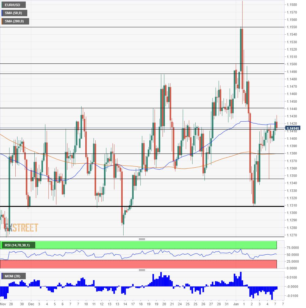 EUR USD Technical Analysis January 7 2019