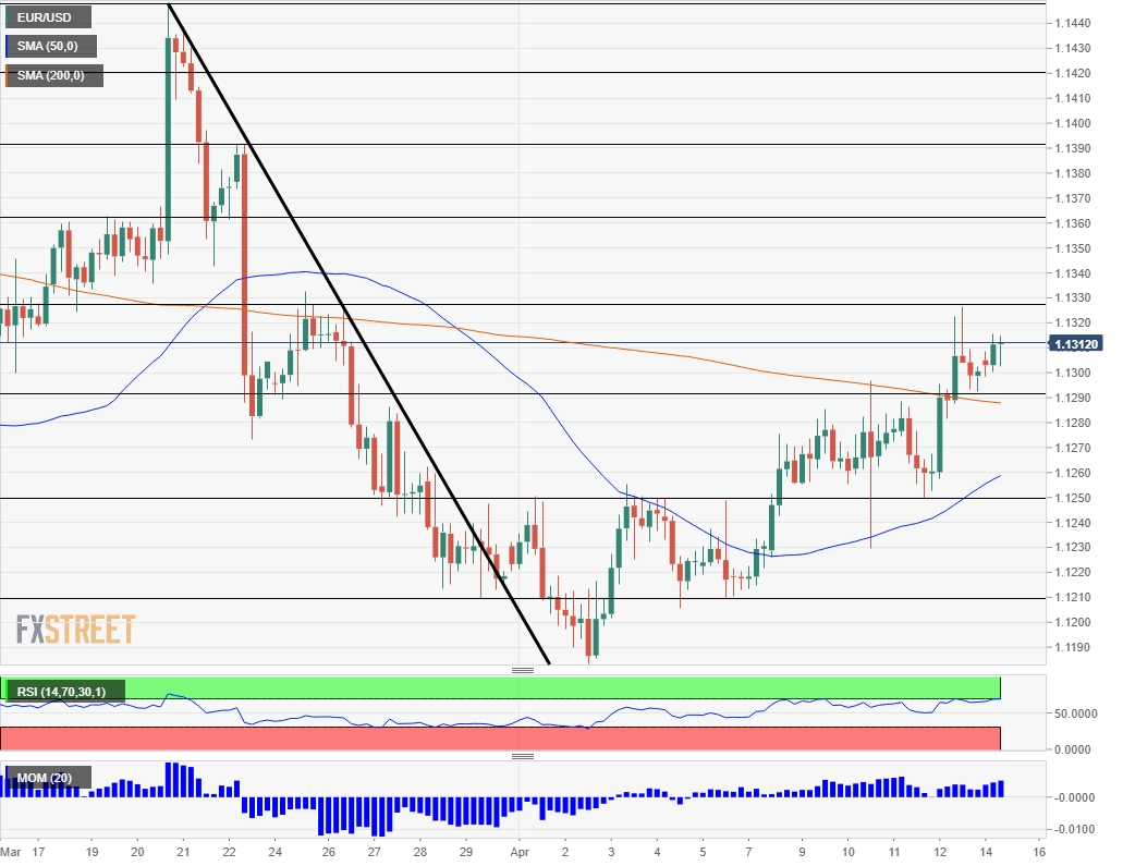 EUR USD technical analysis April 15 2019
