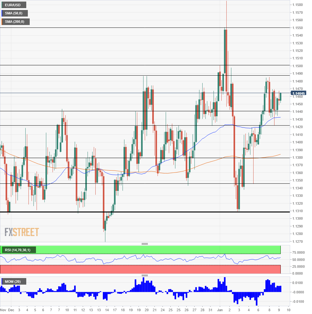 EUR USD Technical Analysis January 9 2019