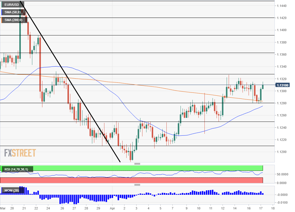 EUR USD Technical Analysis April 17 2019