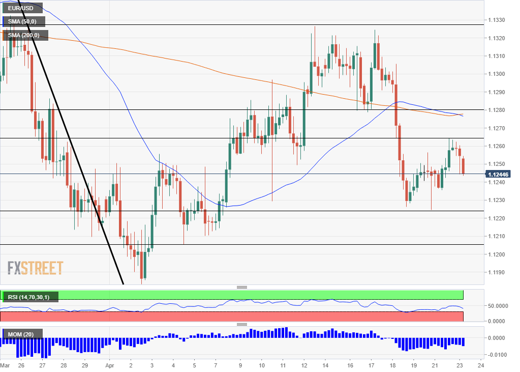 EUR USD technical analysis April 23 2019