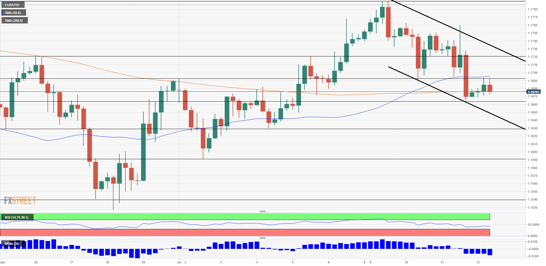 EUR USD technical analysis July 12 2018