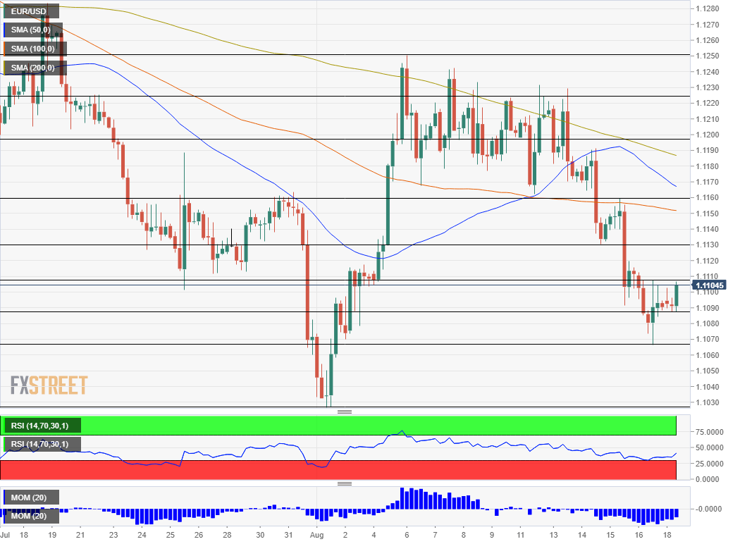 EUR USD technical analysis August 19 2019
