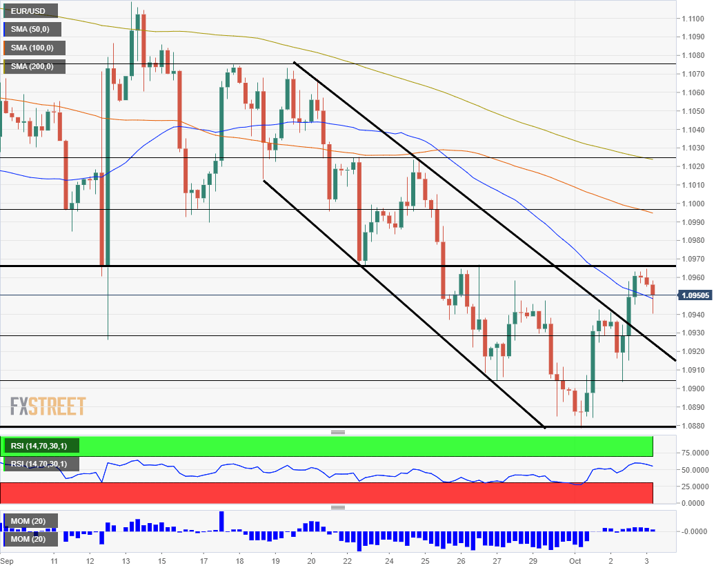 EUR USD technical analysis October 3 2019